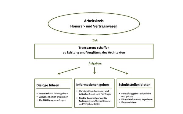 Honorar Und Vertragswesen Architektenkammer Sachsen